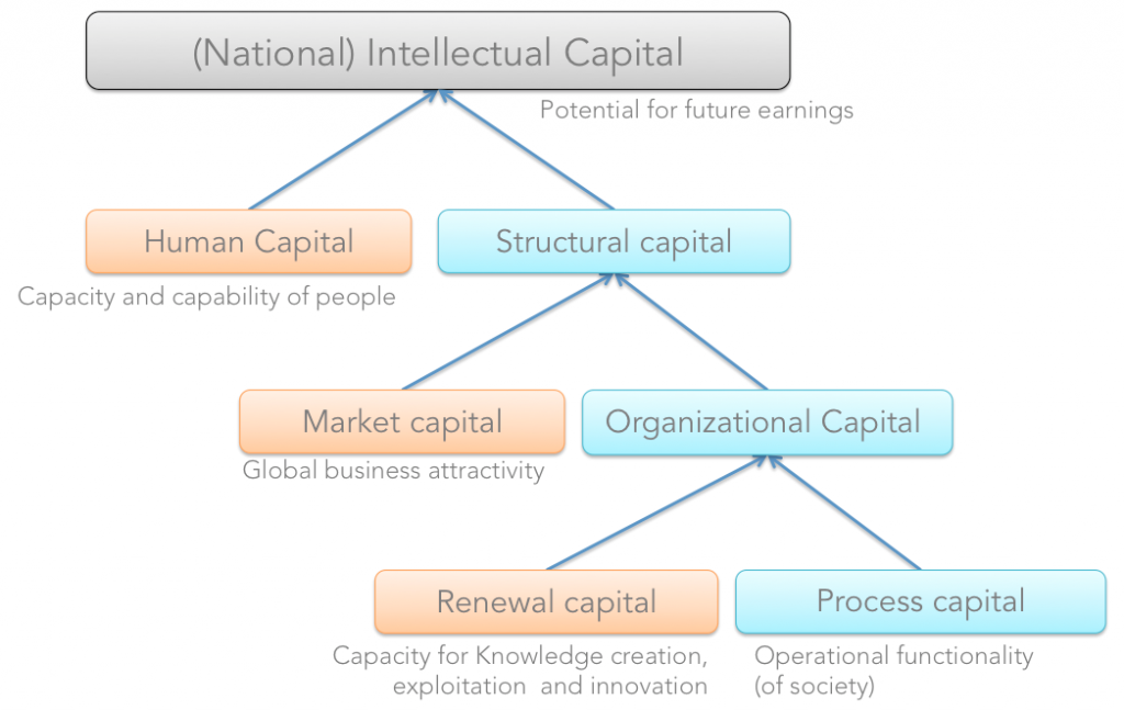 bimac NIC / National intangible capital NIC / NIC ELSS Structure and capital groups