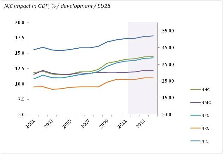 NIC EU28 impacts on GDP development