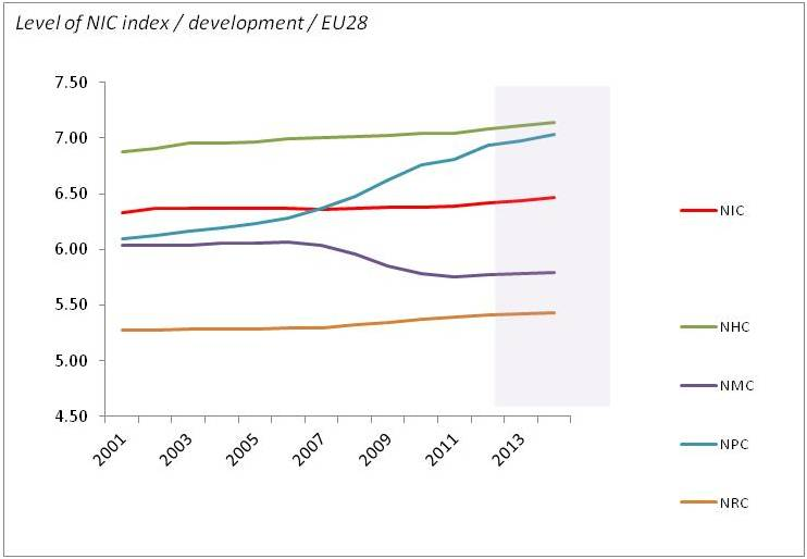 NIC EU28 potentials development