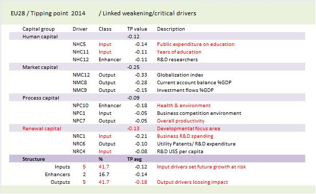 NIC EU28 Tipping point weaknesses