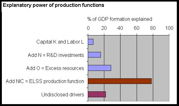 NIC 2014 / Explanatory power of ELSS production function