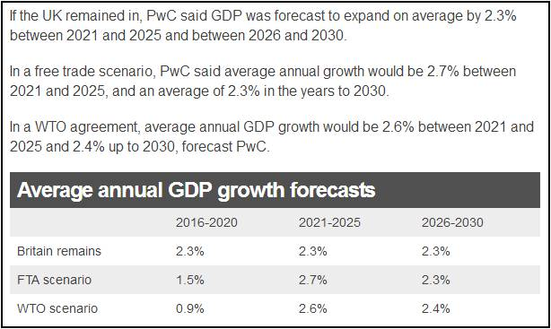 UK CBI PwC report summary
