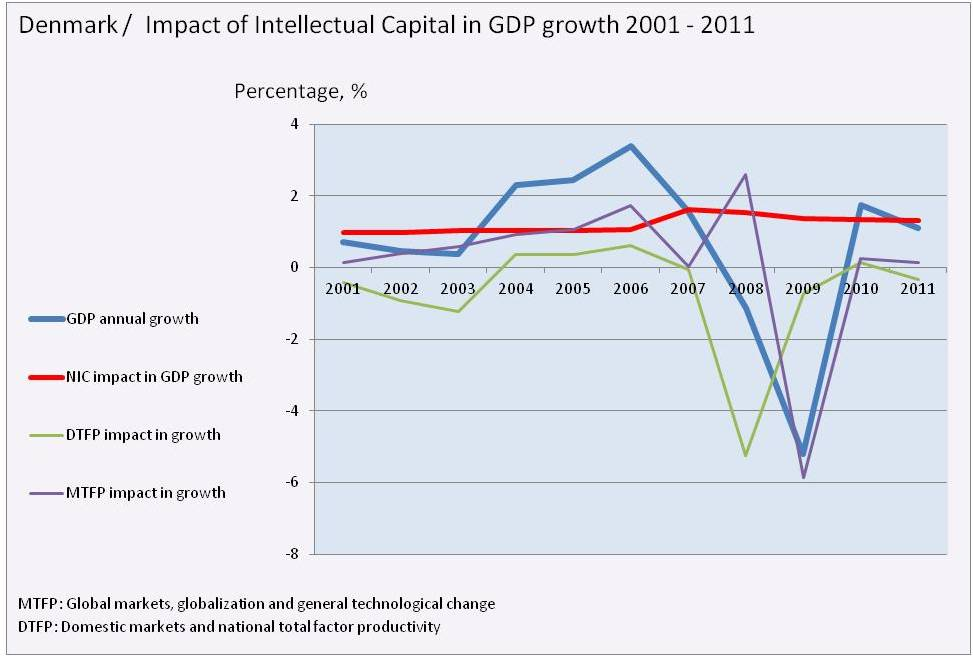 bimac NIC / NIC impact in GDP growth 2001 - 2011 / Denmark