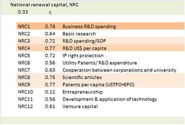 bimac NIC / NIC Renewal, innovation capital NRC / General impact weights