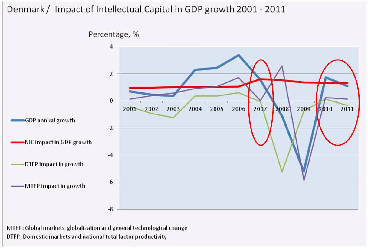 bimac NIC / NIC impact in GDP growth / Denmark