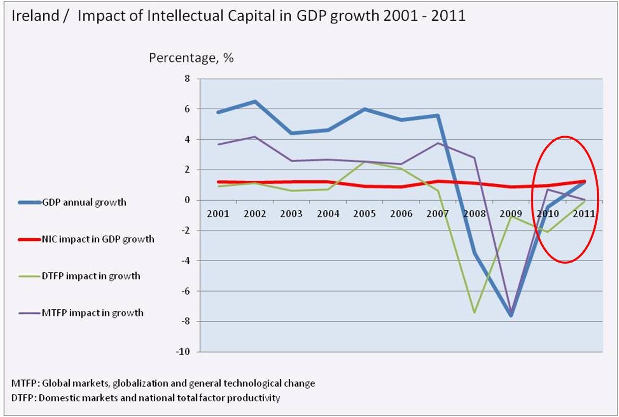 bimac NIC / NIC impact in GDP growth / Ireland