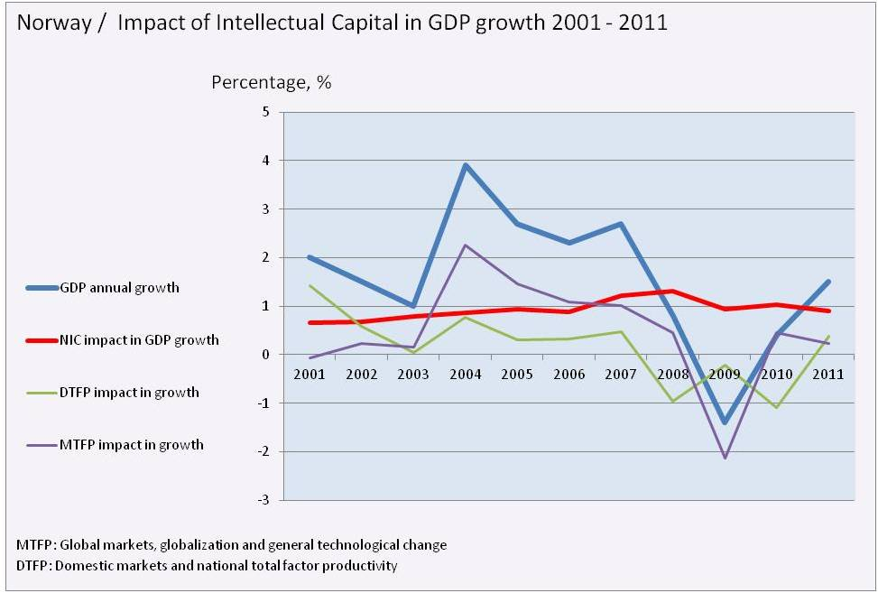 bimac NIC / NIC impact in GDP growth / Norway