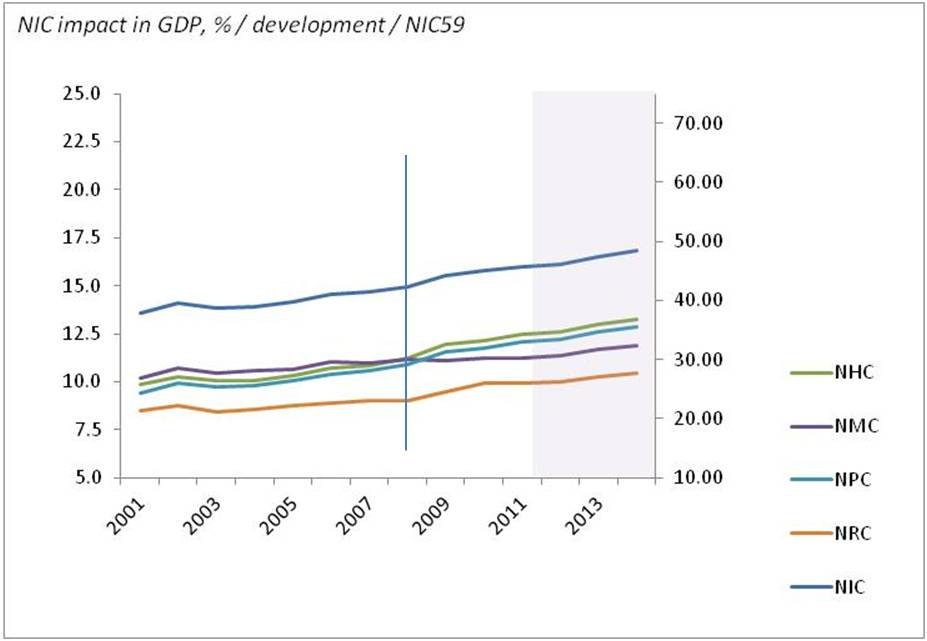bimac NIC / NIC percentage impact in GDP formation 2001 - 2014 / World NIC, NIC59