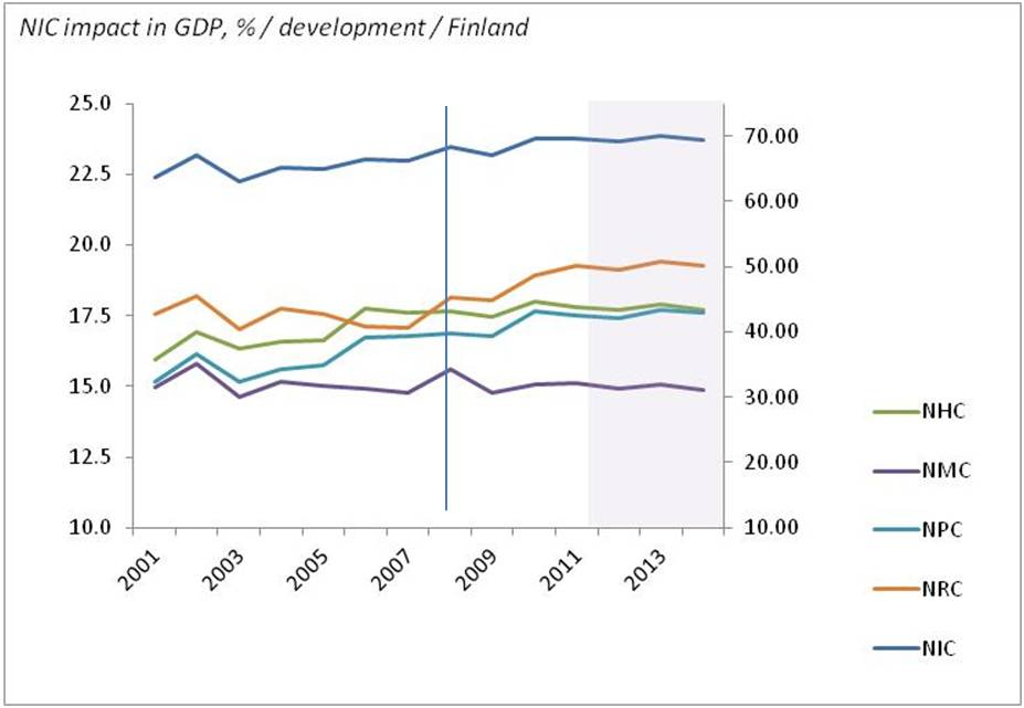 bimac NIC / NIC percentage impact in GDP formation 2001 - 2014 / Finland