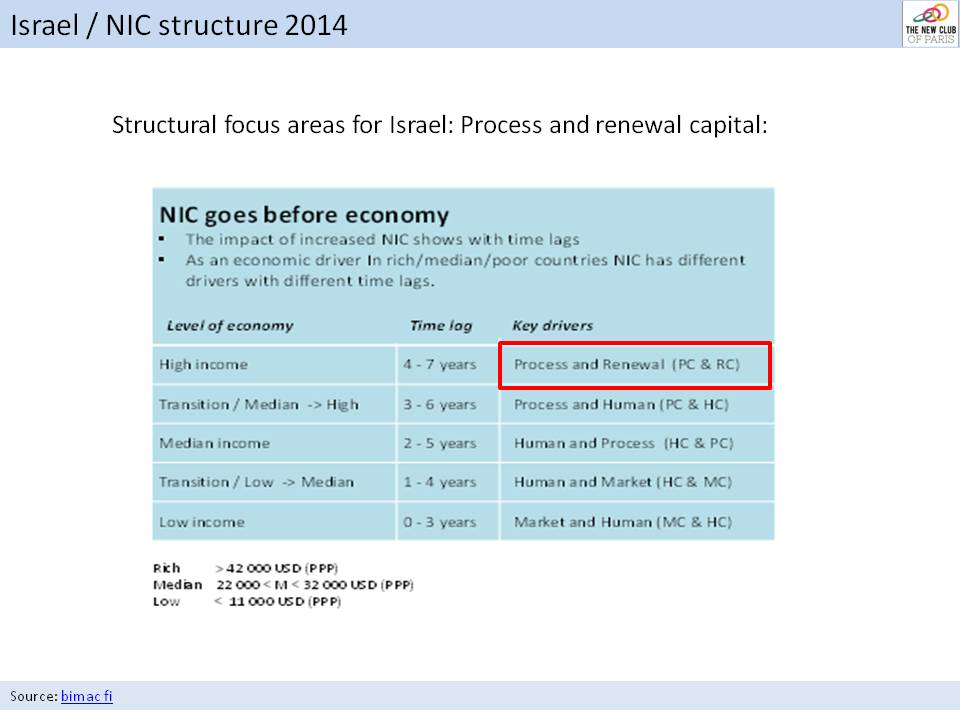 bimac NIC / NIC Snapshots 2014 / Israel national intangible capital NIC 9(18)