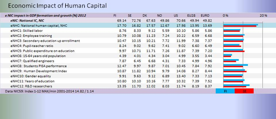 bimac NIC / NIC Human capital impact comparison 2012 / EU28 and Scandinavia