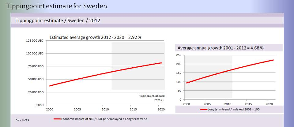 bimac NIC / NIC Tipping point projection 2012 / Sweden Base scenario