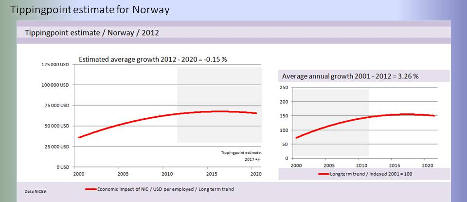 bimac NIC / NIC Tipping point projection 2012 / Norway Basic scenario